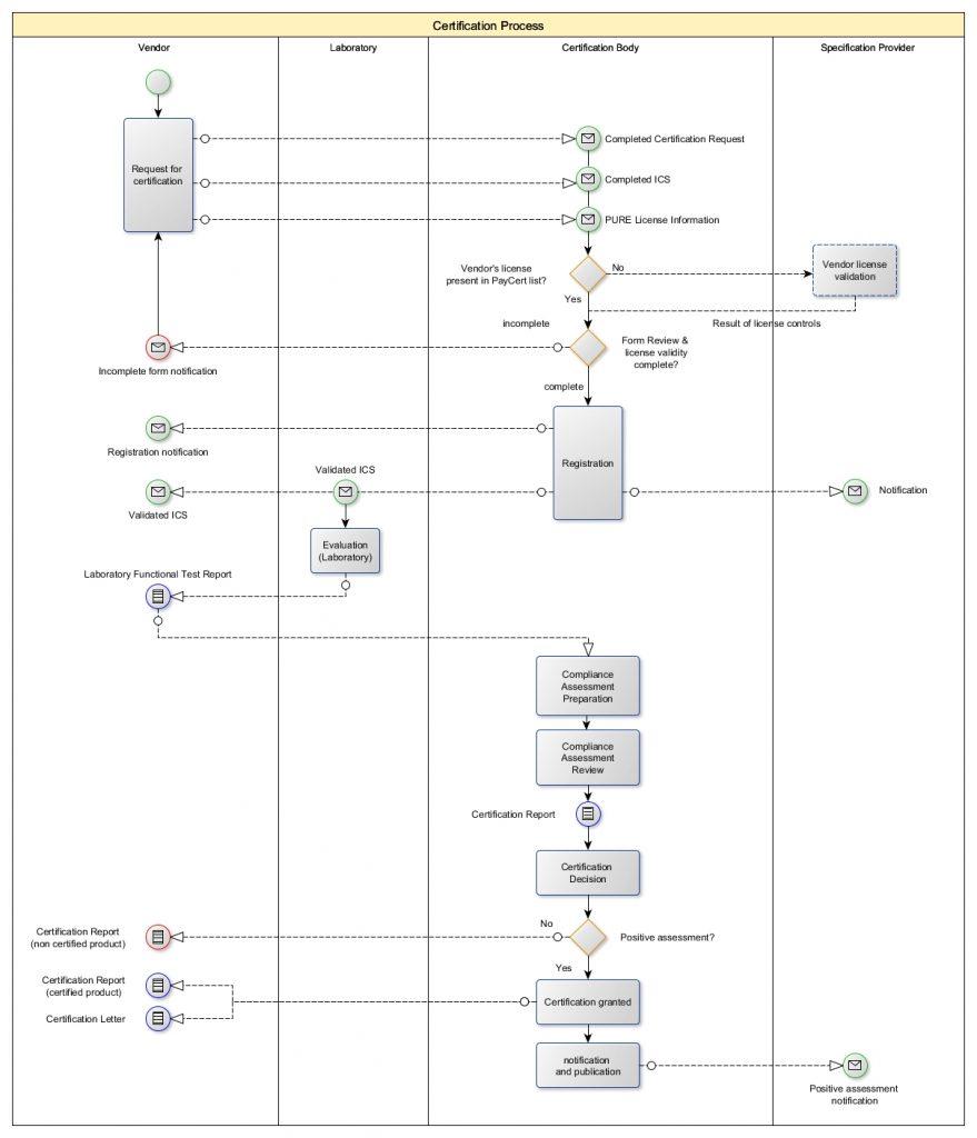 TermCertifProcess_EN_GEMALTO_PURE_v2.2